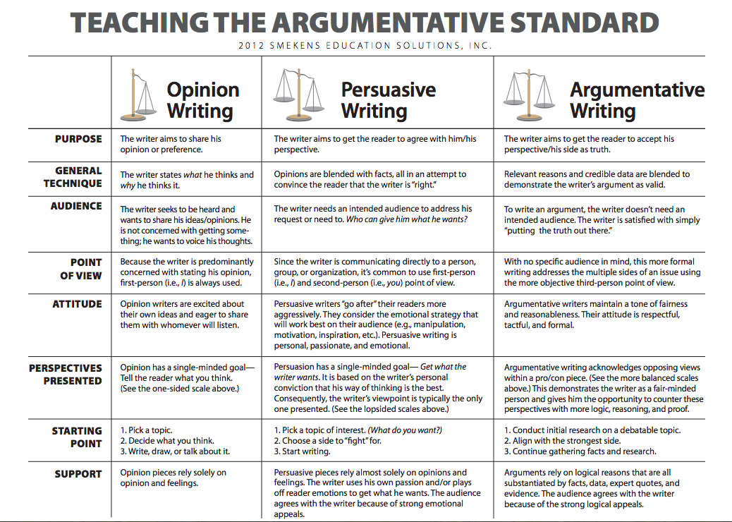 an analysis of the classical principles of argument in persuasive and argumentative essays Usage and benefits of argumentative essay samples the sample essay argument essays are required by the students who are about to sit for a standardized test for .